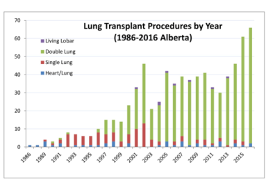 lung transplant procedures by year